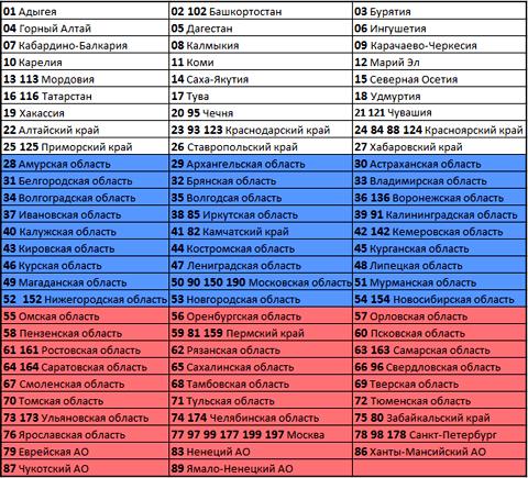 Автомобильные коды регионов